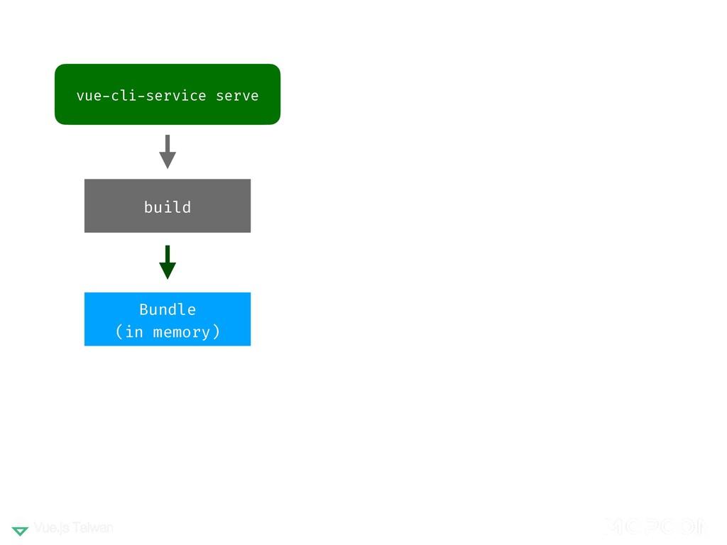 vue-cli-service serve build Bundle (in memory)