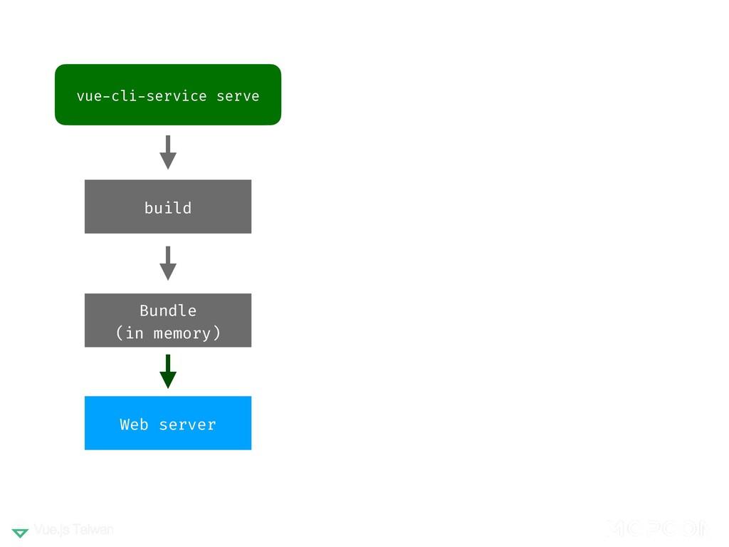 vue-cli-service serve build Web server Bundle (...