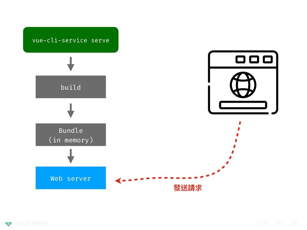 vue-cli-service serve build Web server 發送請求 Bun...