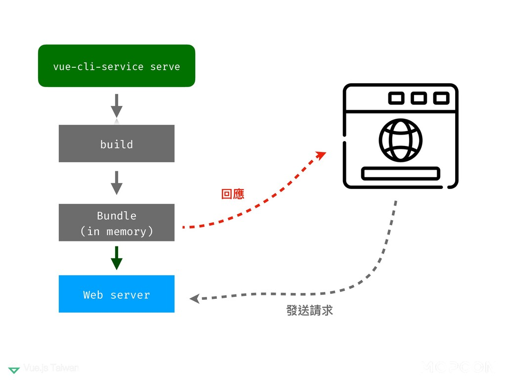 vue-cli-service serve build Web server 回應 發送請求 ...