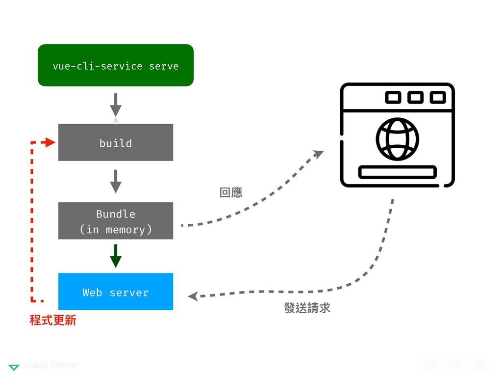 vue-cli-service serve Web server 回應 發送請求 程式更新 b...