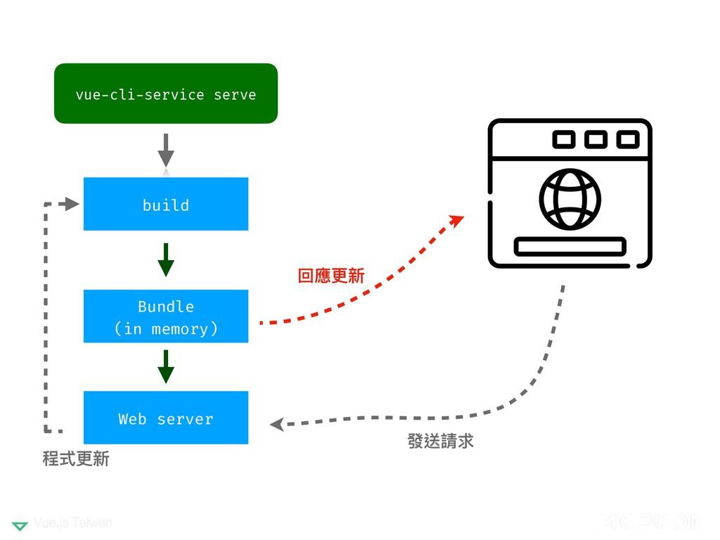 vue-cli-service serve build Bundle (in memory) ...