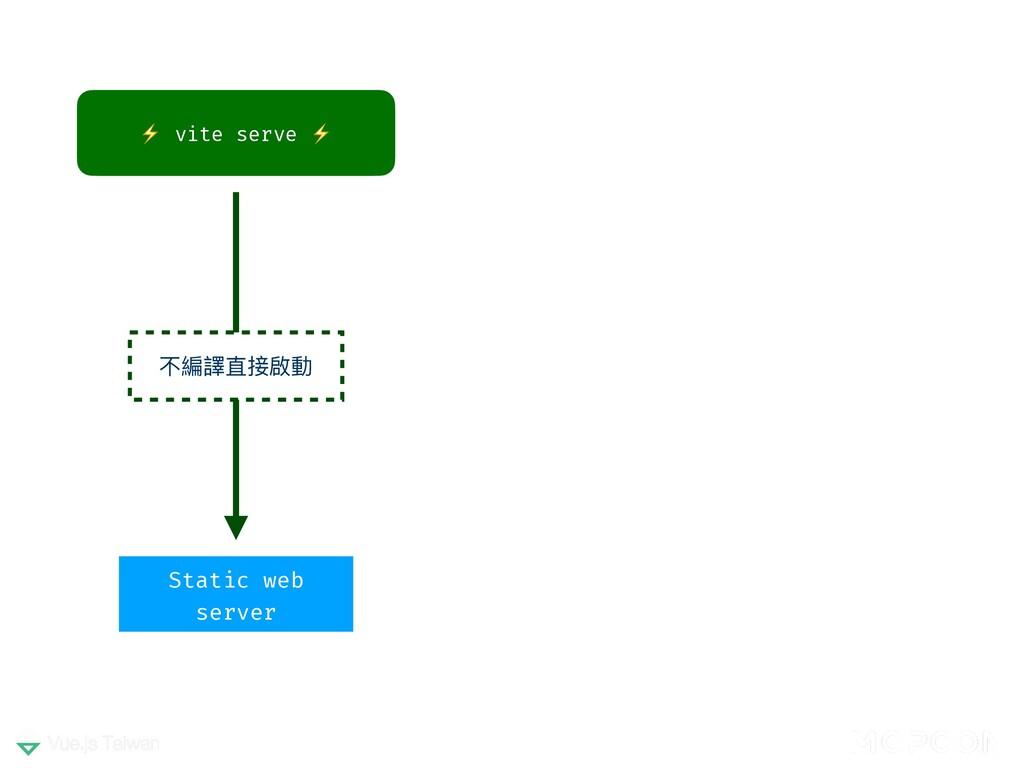 ⚡ vite serve ⚡ 不編譯直接啟動 Static web server