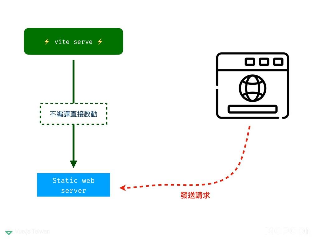 ⚡ vite serve ⚡ 發送請求 不編譯直接啟動 Static web server