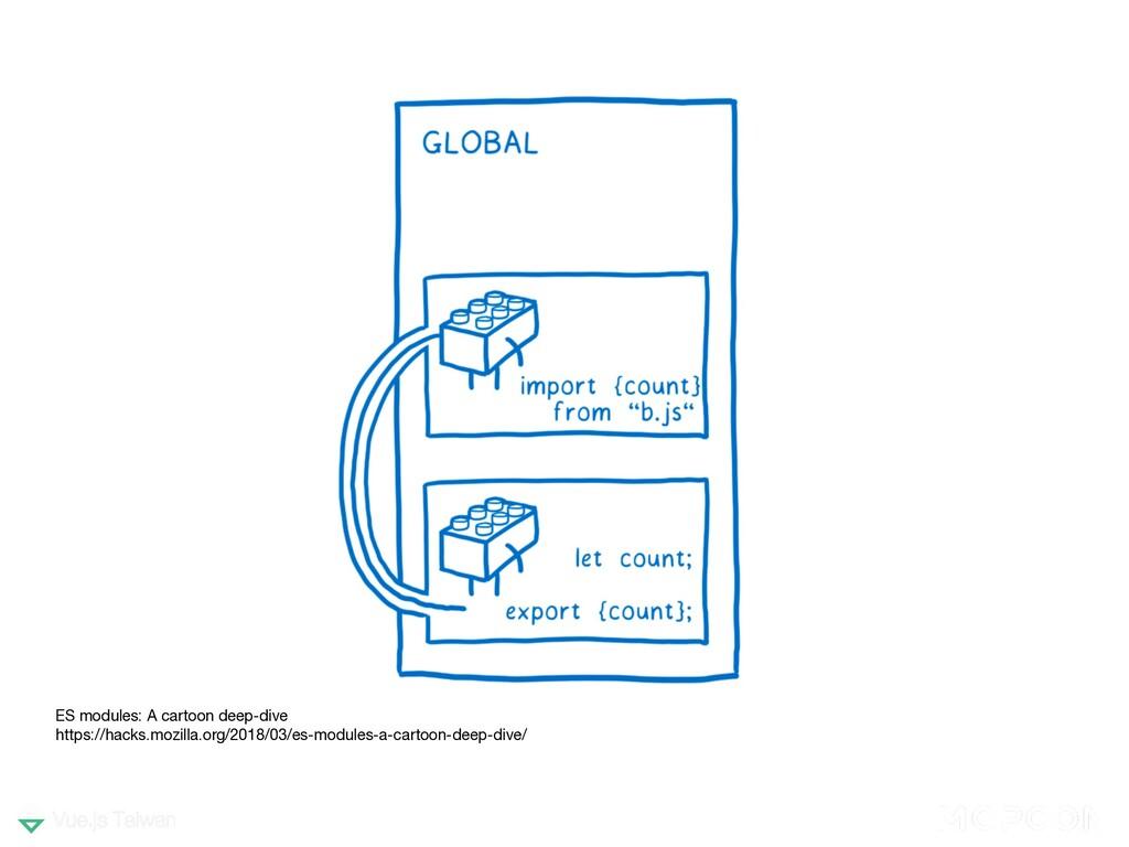 ES modules: A cartoon deep-dive https://hacks....