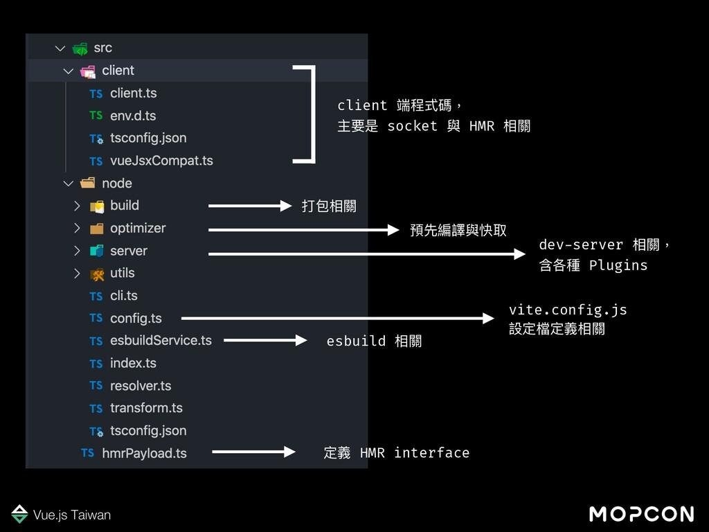 client 端程式碼, 主要是 socket 與 HMR 相關 打包相關 預先編譯與快取 d...