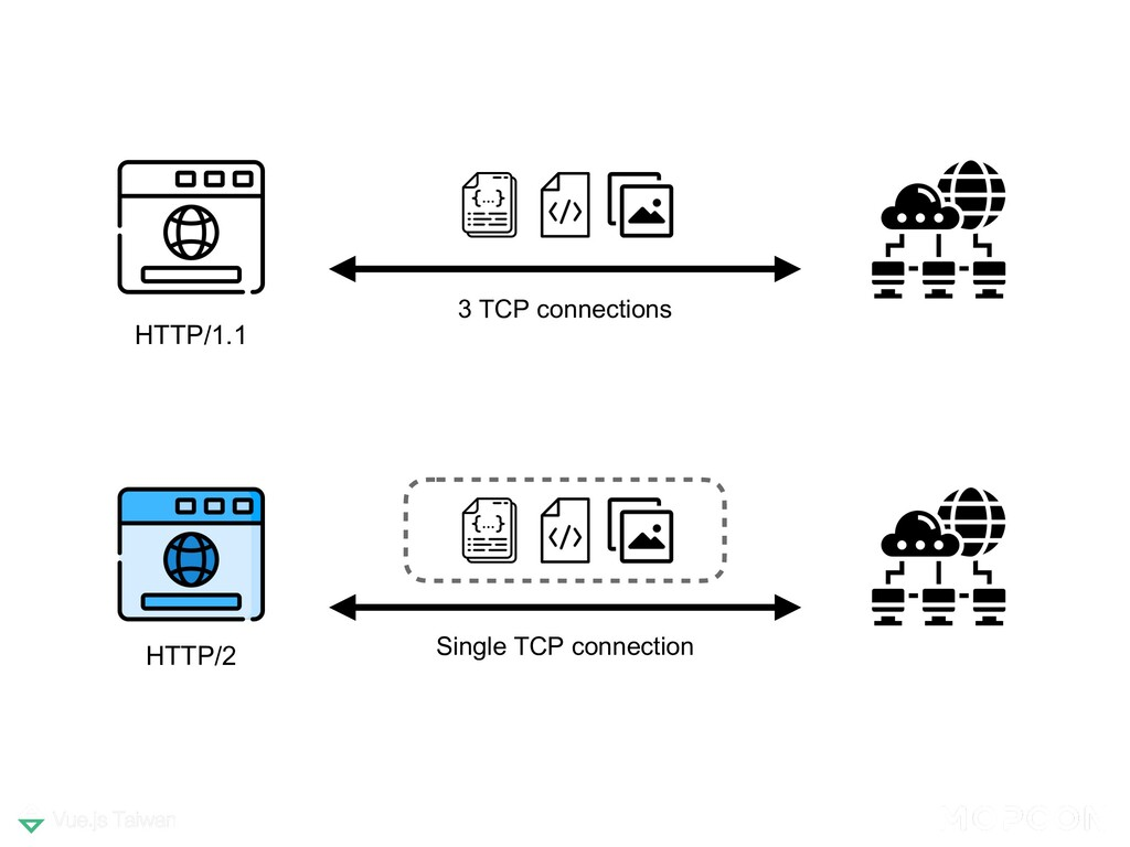 HTTP/1.1 HTTP/2 3 TCP connections Single TCP co...