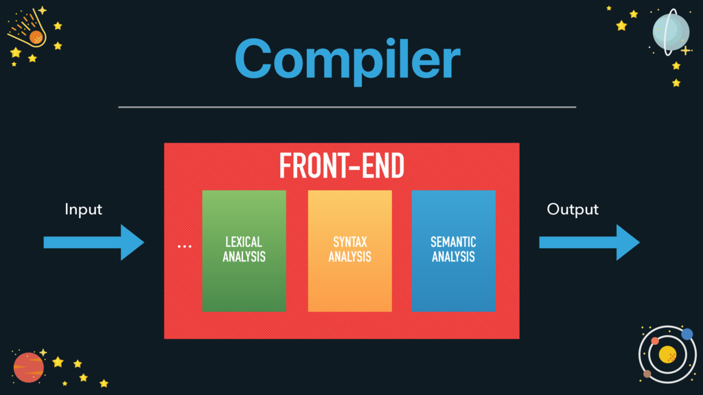 FRONT-END    Compiler Input Output LEXICAL ...