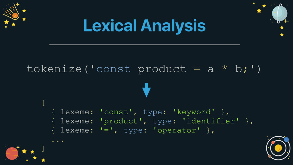 Lexical Analysis tokenize('const product = a * ...