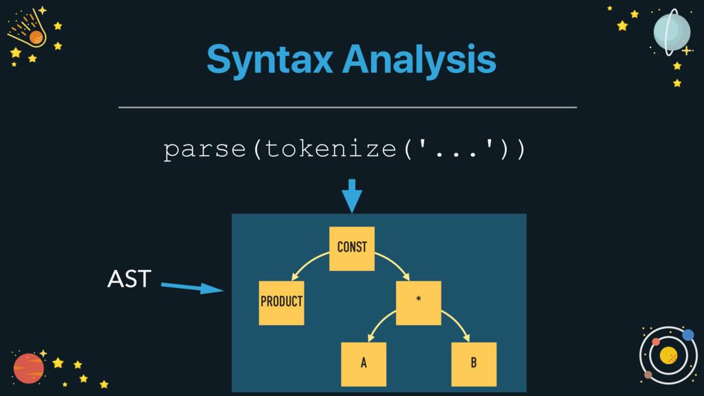 Syntax Analysis parse(tokenize('...')) CONST PR...