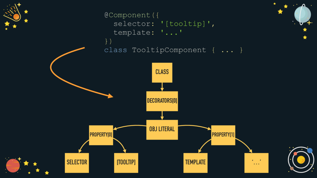 tokenize(` @Component({ selector: '[tooltip]', ...