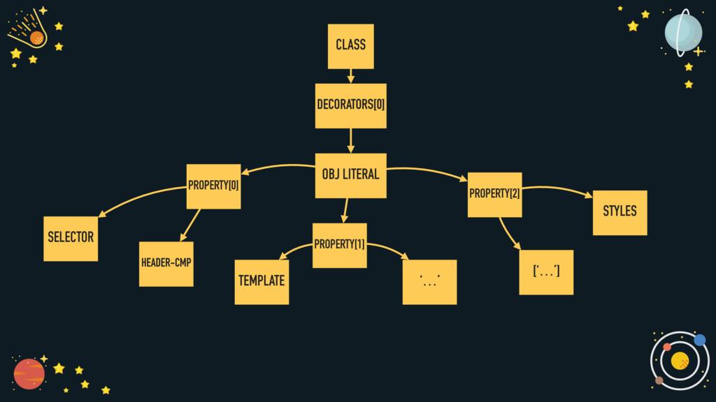 CLASS DECORATORS[0] OBJ LITERAL SELECTOR HEADER...