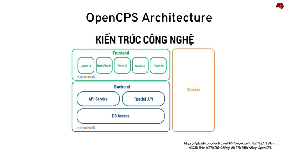 OpenCPS Architecture https://github.com/VietOpe...