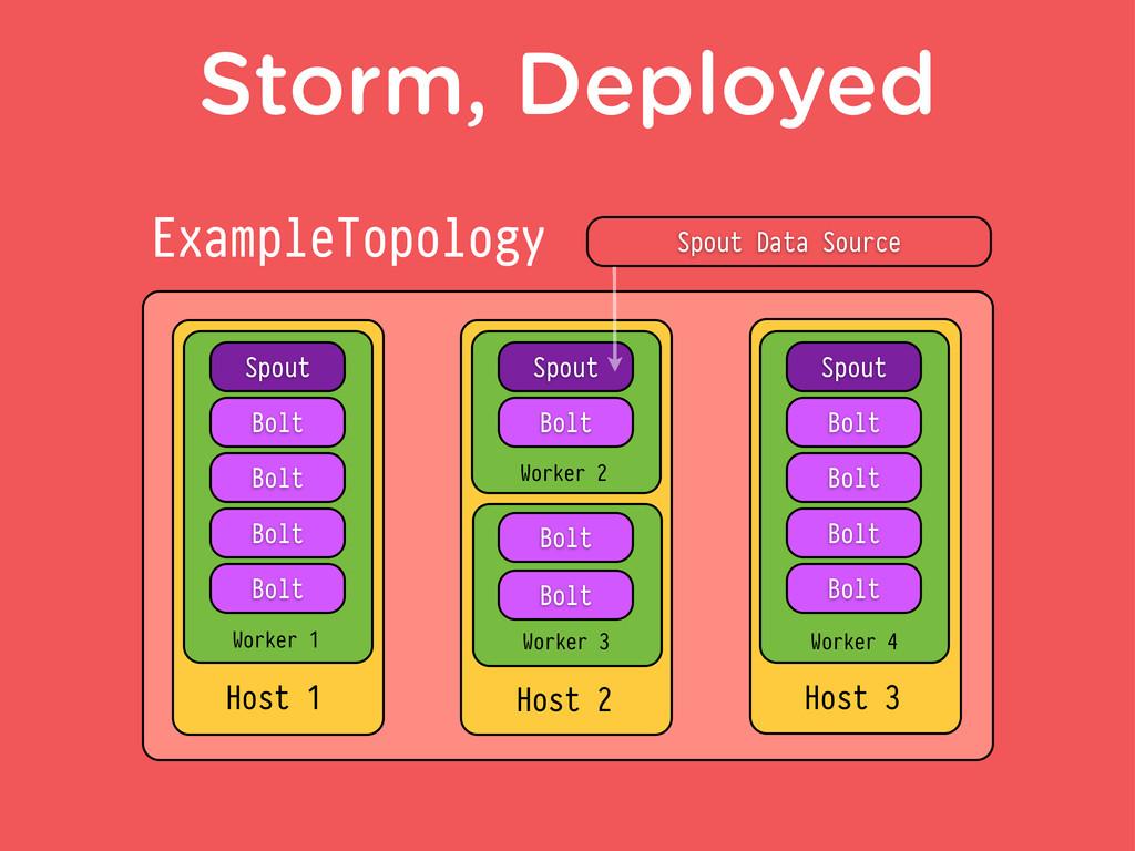 Storm, Deployed ExampleTopology Host 1 Host 2 H...