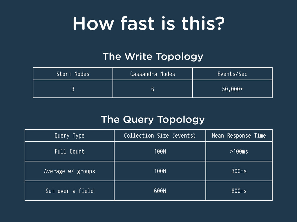 How fast is this? The Write Topology Storm Node...