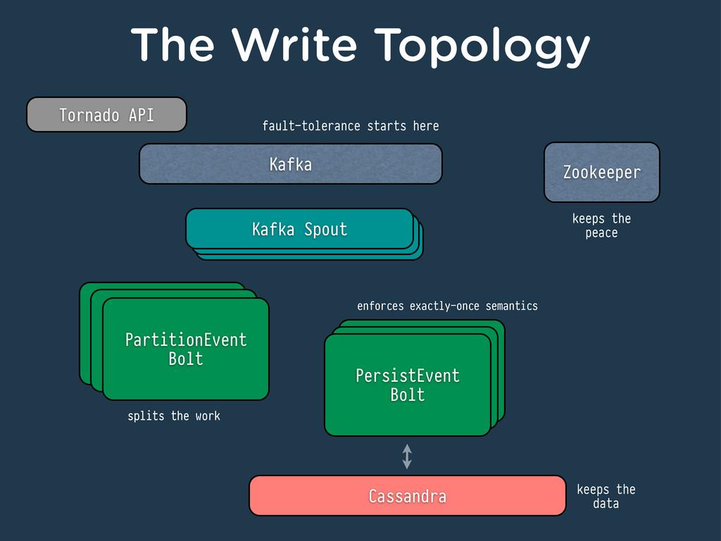 The Write Topology Tornado API Kafka Kafka Spou...