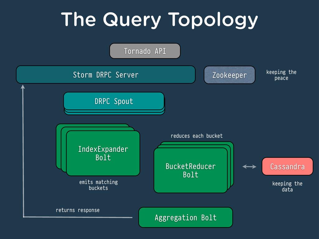 The Query Topology Tornado API DRPC Spout Zooke...