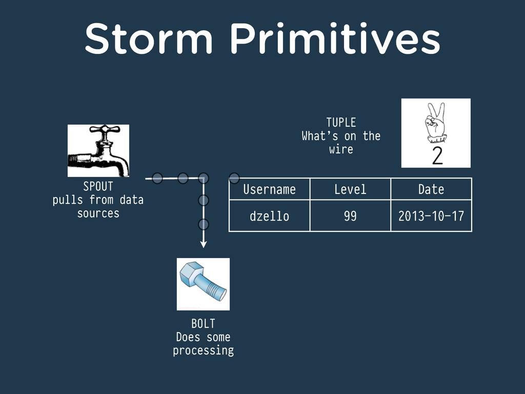 Storm Primitives SPOUT pulls from data sources ...