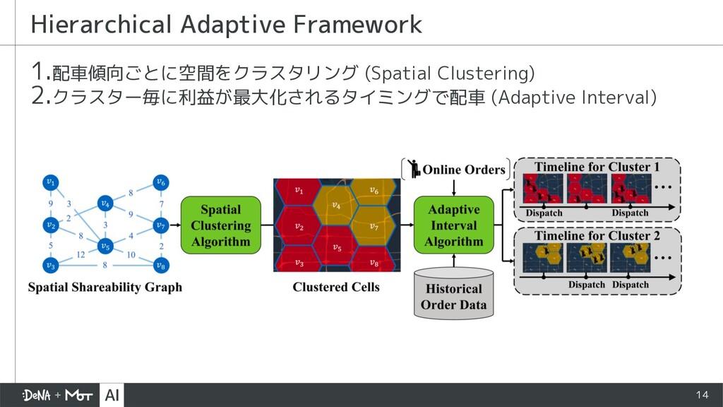 14 1.配車傾向ごとに空間をクラスタリング (Spatial Clustering) 2.ク...
