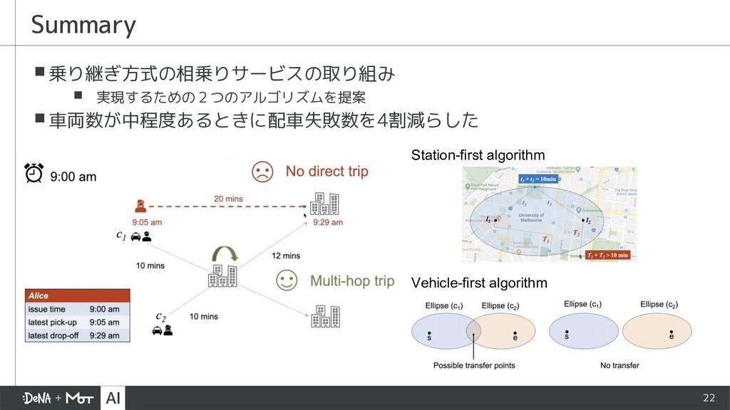 22 ▪乗り継ぎ方式の相乗りサービスの取り組み ▪ 実現するための2つのアルゴリズムを提案 ▪...