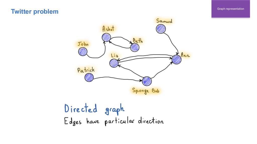 Graph representation Twitter problem