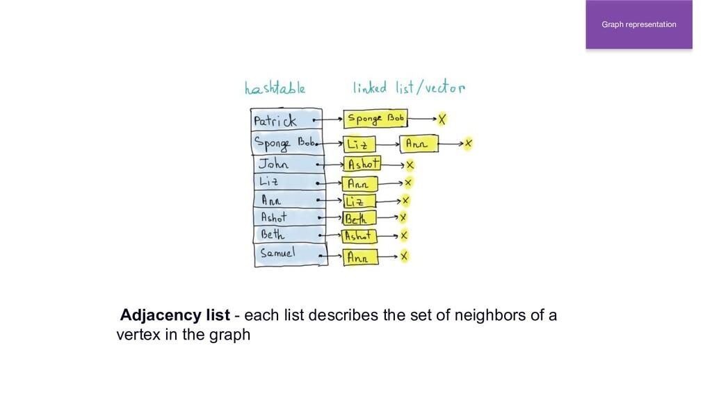 Graph representation Adjacency list - each list...