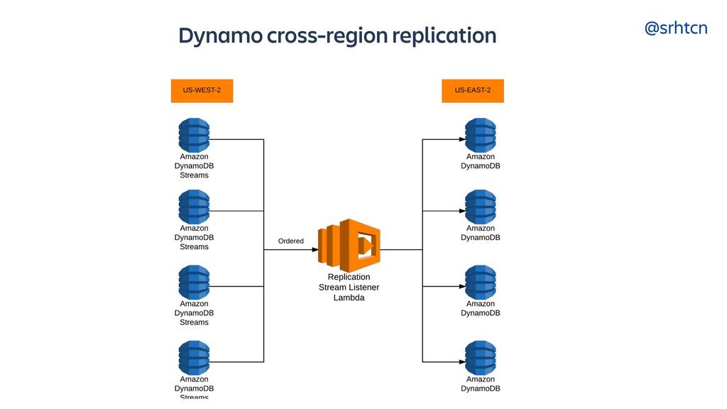 @srhtcn Dynamo cross-region replication