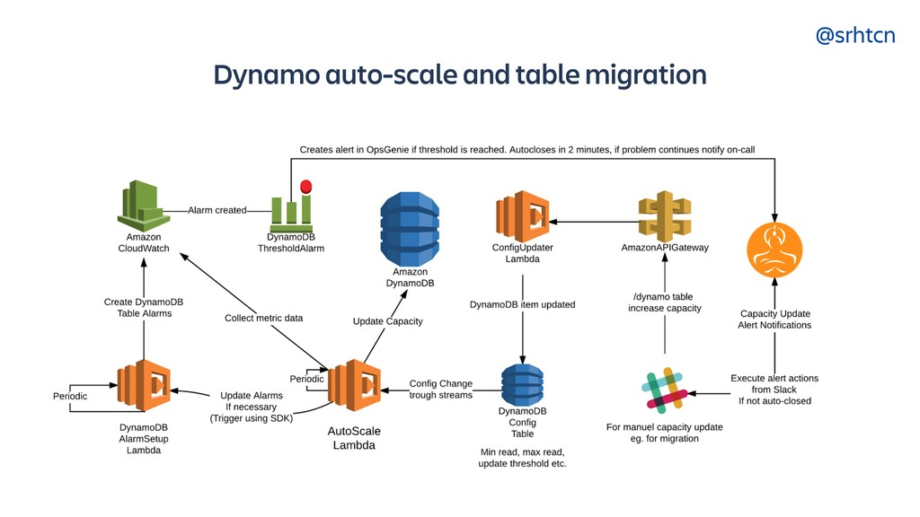 @srhtcn Dynamo auto-scale and table migration