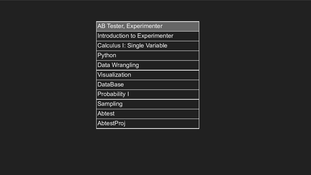AB Tester, Experimenter Introduction to Experim...