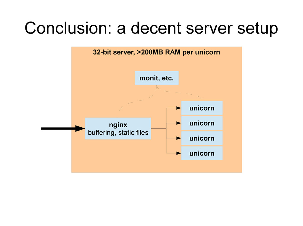32-bit server, >200MB RAM per unicorn Conclusio...