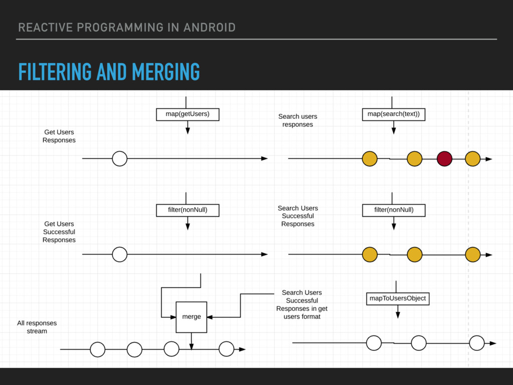 REACTIVE PROGRAMMING IN ANDROID FILTERING AND M...