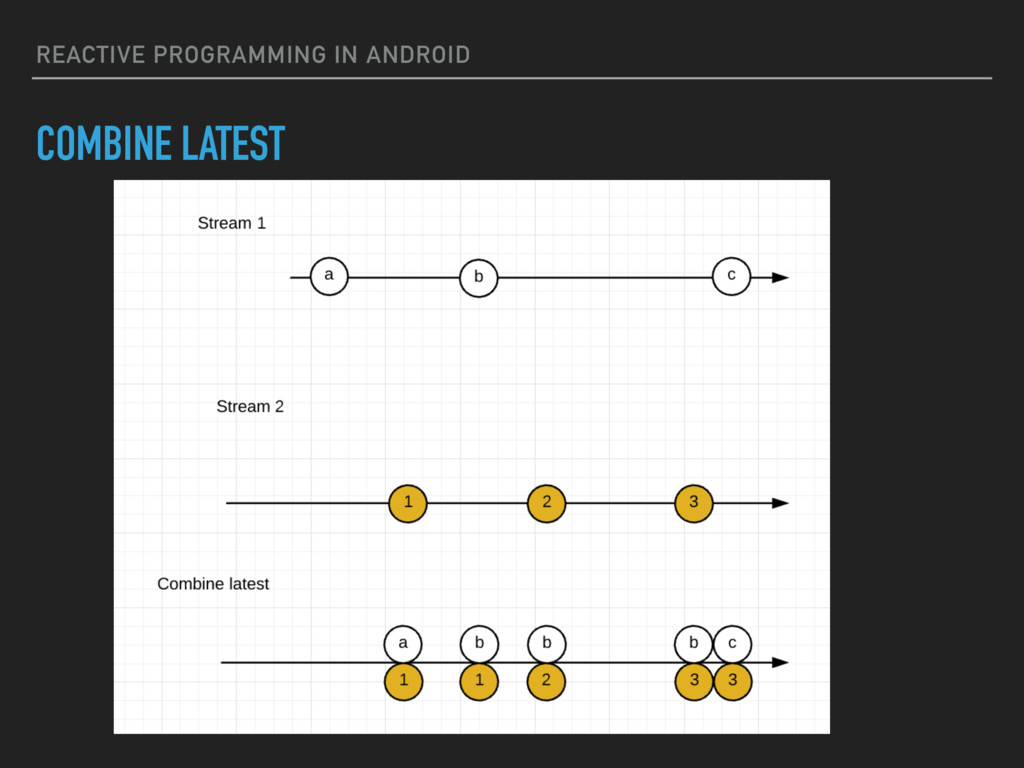 REACTIVE PROGRAMMING IN ANDROID COMBINE LATEST