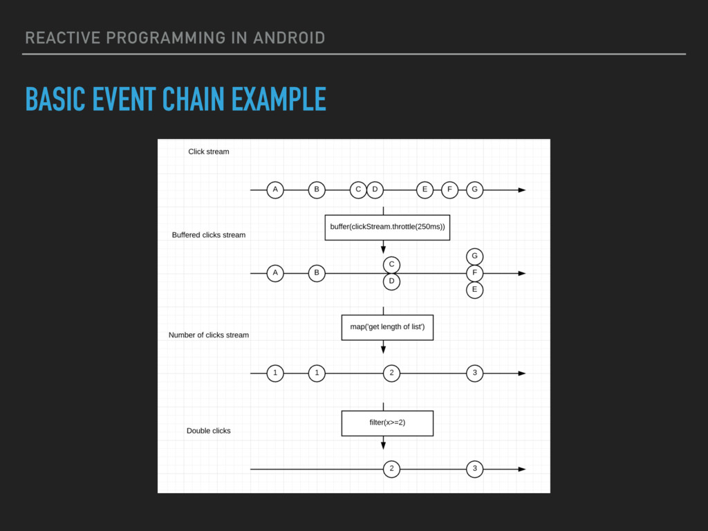 REACTIVE PROGRAMMING IN ANDROID BASIC EVENT CHA...