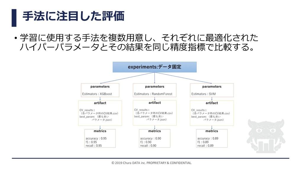 ⼿法に注⽬した評価 • 学習に使⽤する⼿法を複数⽤意し、それぞれに最適化された ハイパーパラメ...