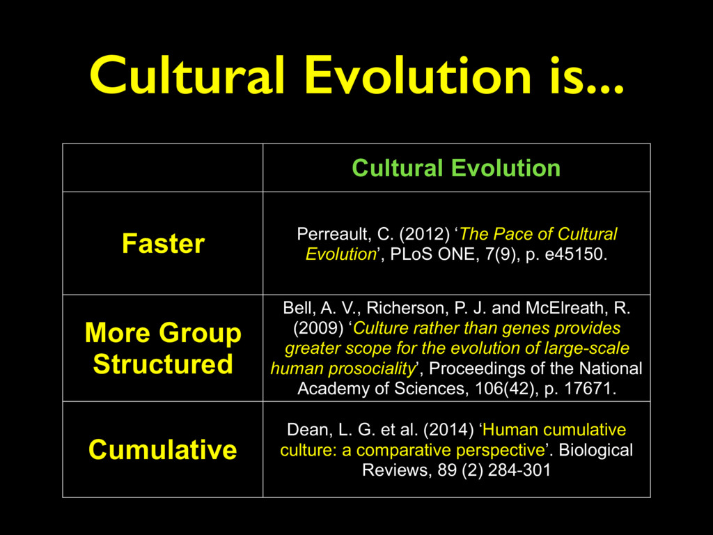 Cultural Evolution Faster Perreault, C. (2012) ...