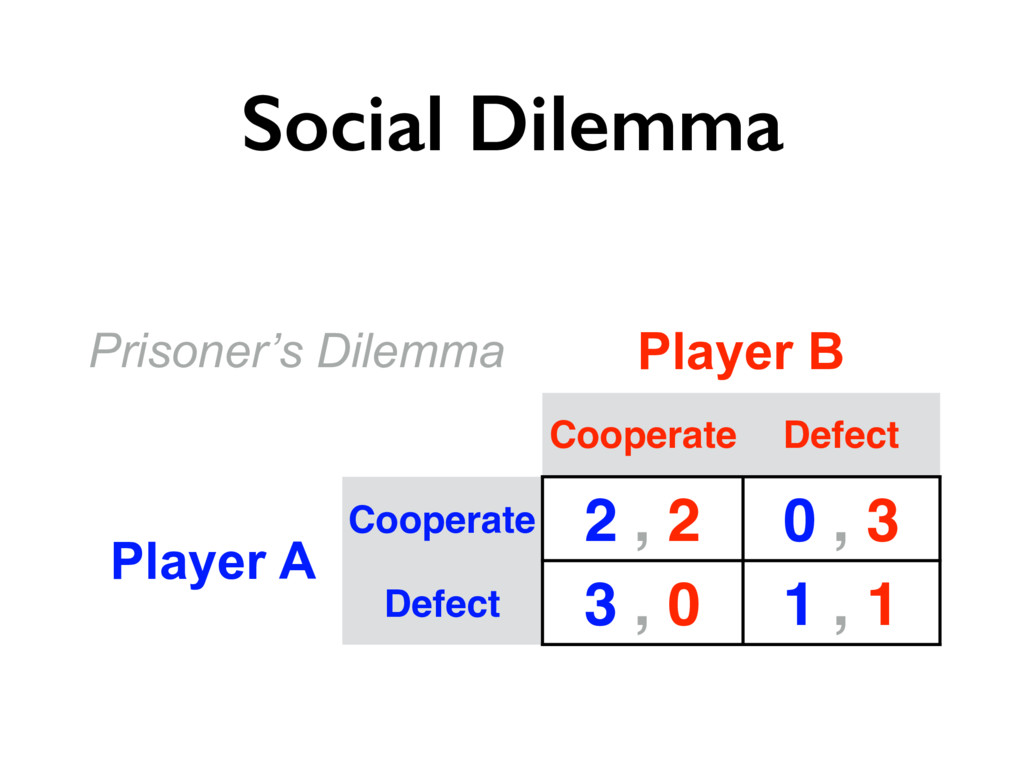 Social Dilemma Prisoner's Dilemma Player B Coop...