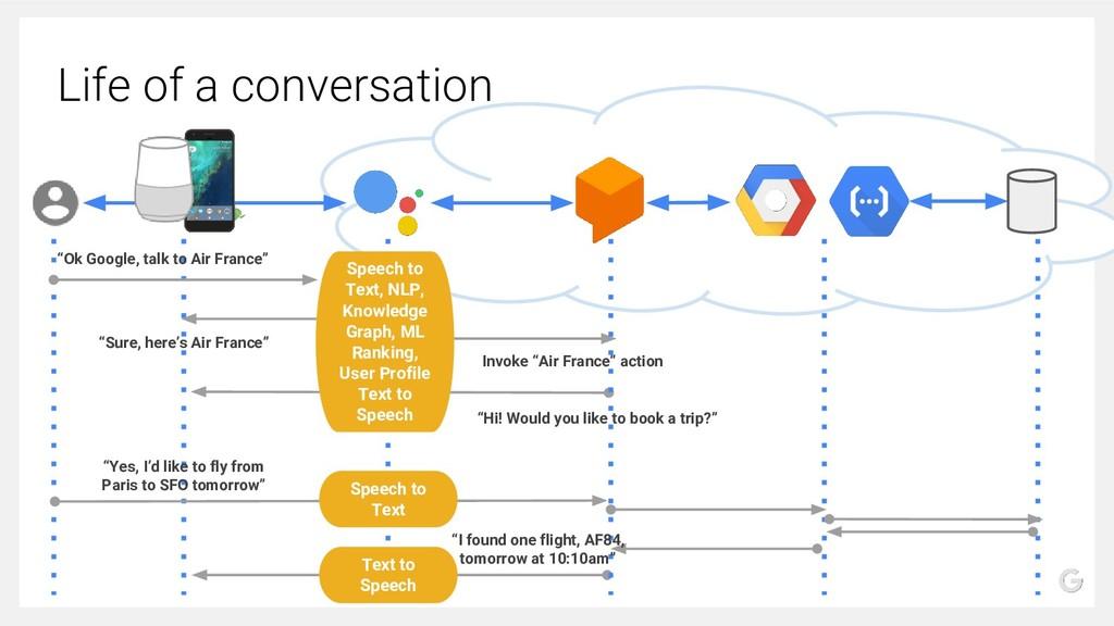 "Life of a conversation ""Ok Google, talk to Air ..."