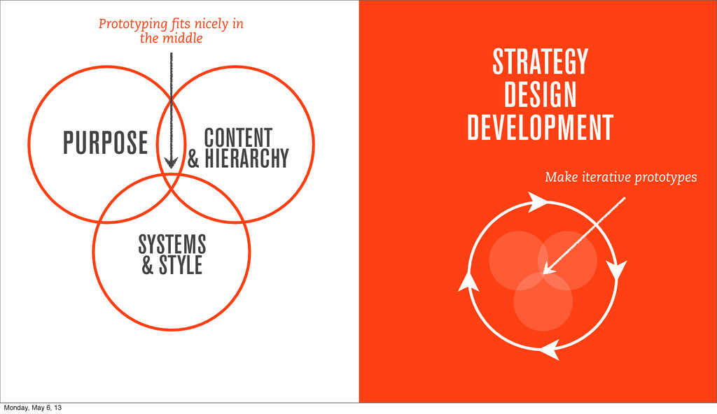 PURPOSE CONTENT & HIERARCHY SYSTEMS & STYLE STR...