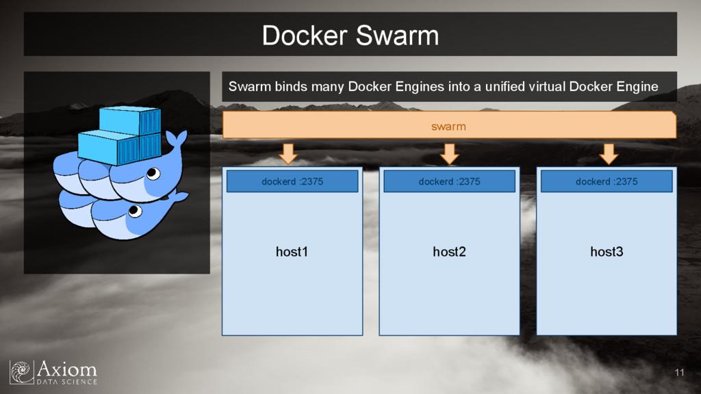 Docker Swarm 11 Swarm binds many Docker Engines...