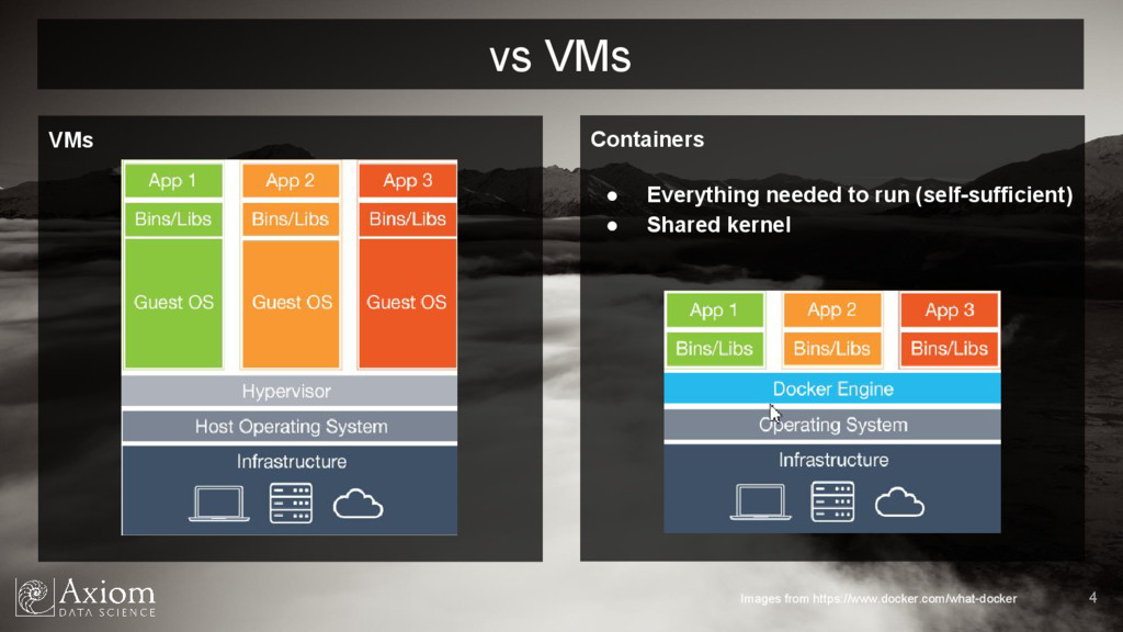VMs 4 Containers ● Everything needed to run (se...