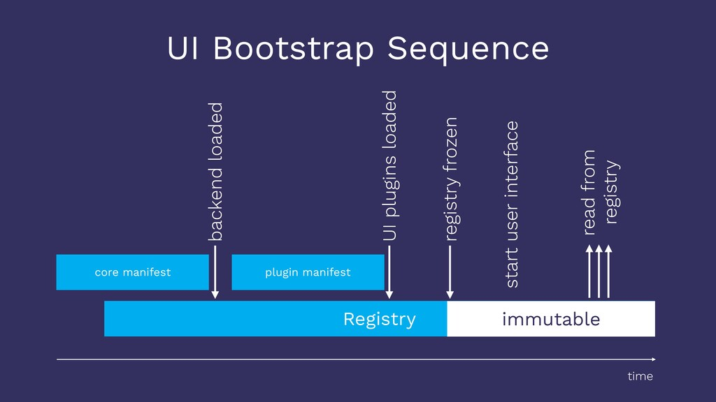 UI Bootstrap Sequence Registry time UI plugins ...