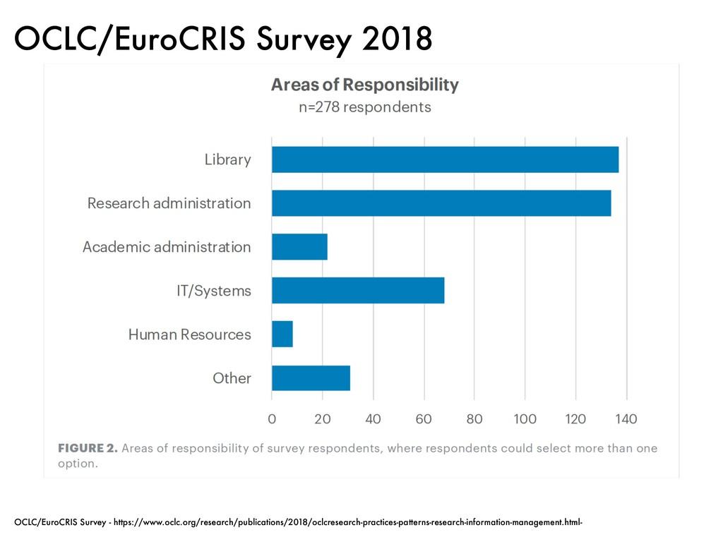 OCLC/EuroCRIS Survey 2018 OCLC/EuroCRIS Survey ...
