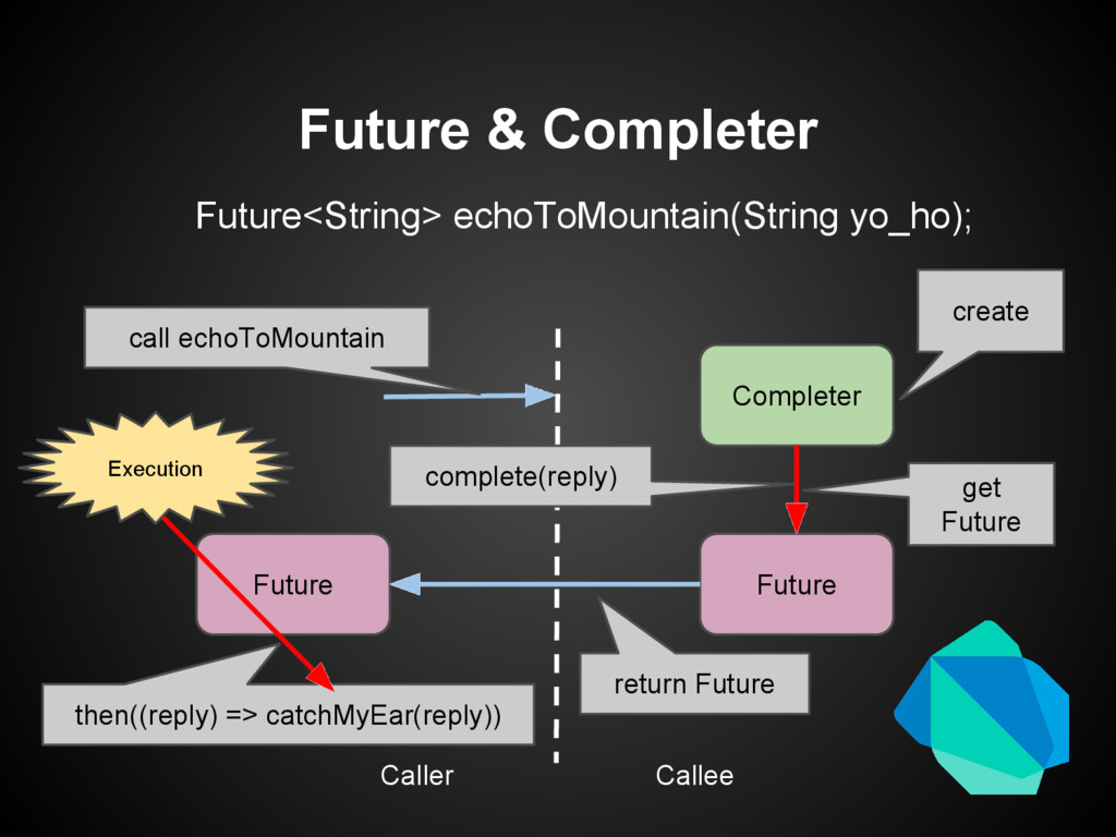 Future & Completer Completer Future Future Call...