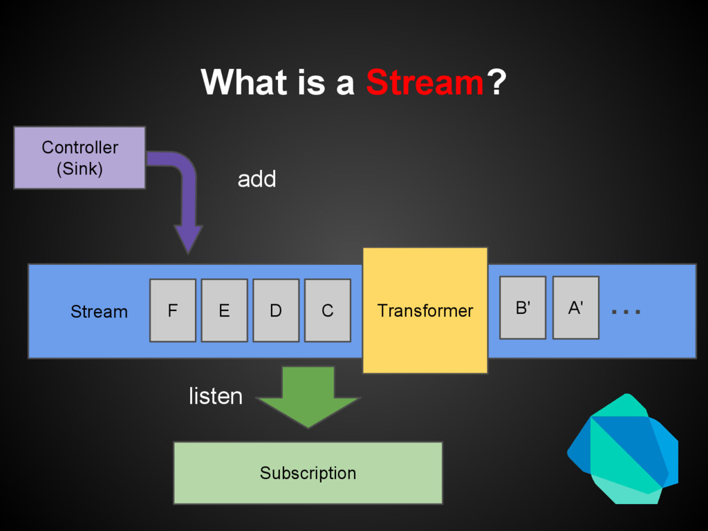 Stream What is a Stream? Controller (Sink) Subs...