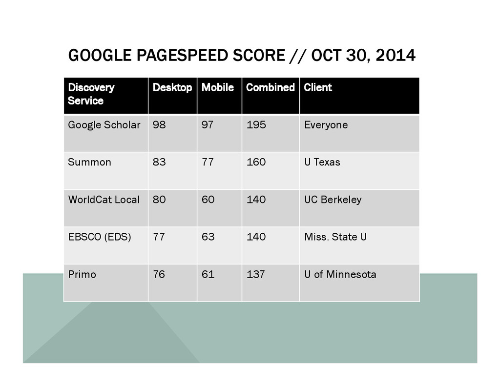 GOOGLE PAGESPEED SCORE // OCT 30, 2014 Discover...