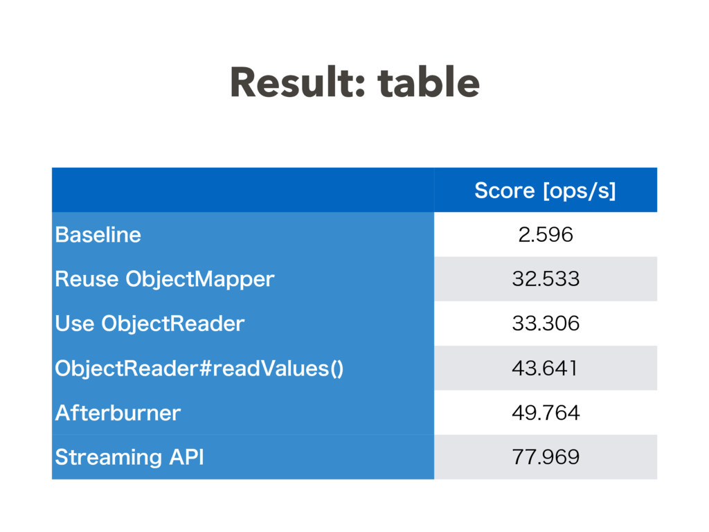 Result: table 4DPSF<PQTT> #BTFMJOF  3FVT...