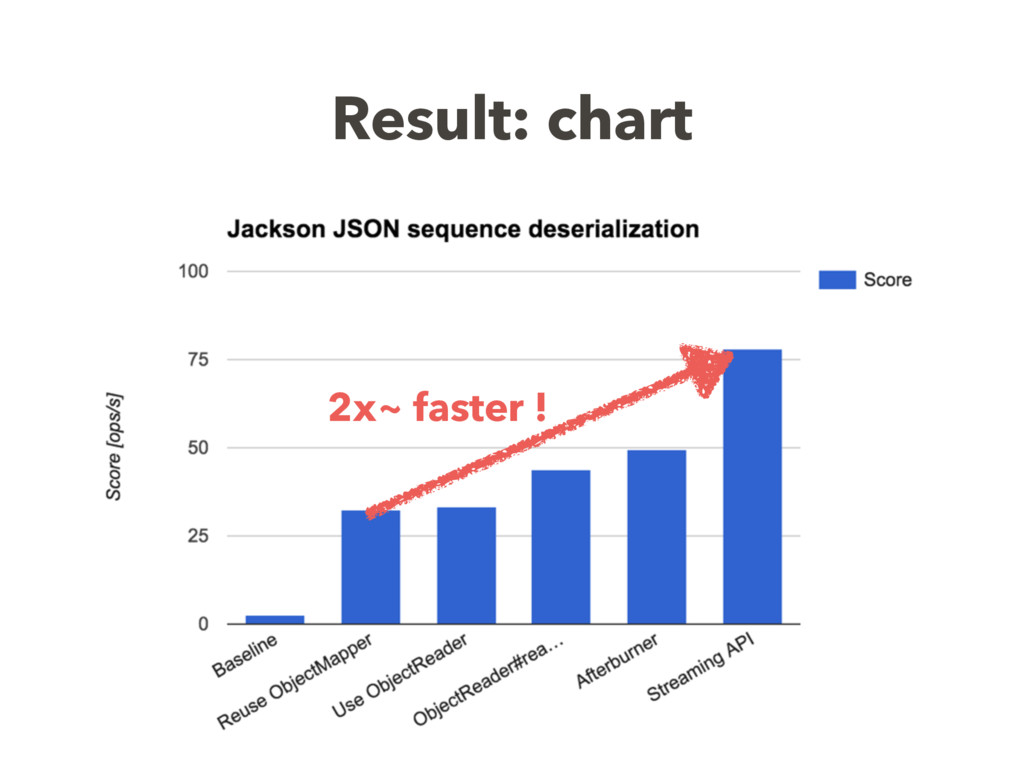 Result: chart 2x~ faster !