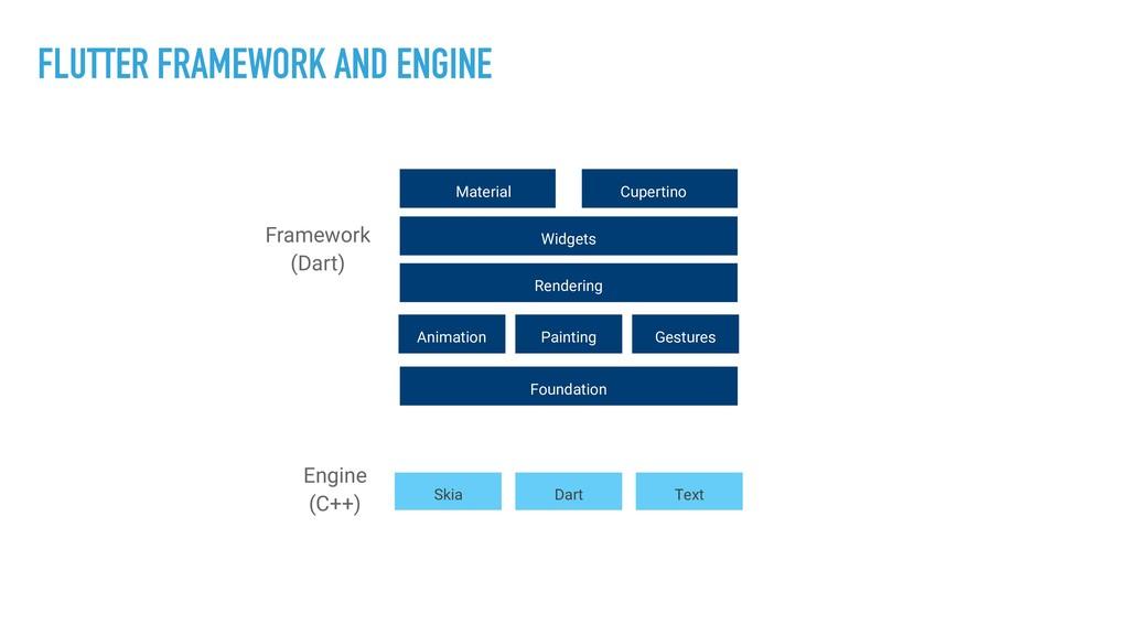 FLUTTER FRAMEWORK AND ENGINE Framework (Dart) E...