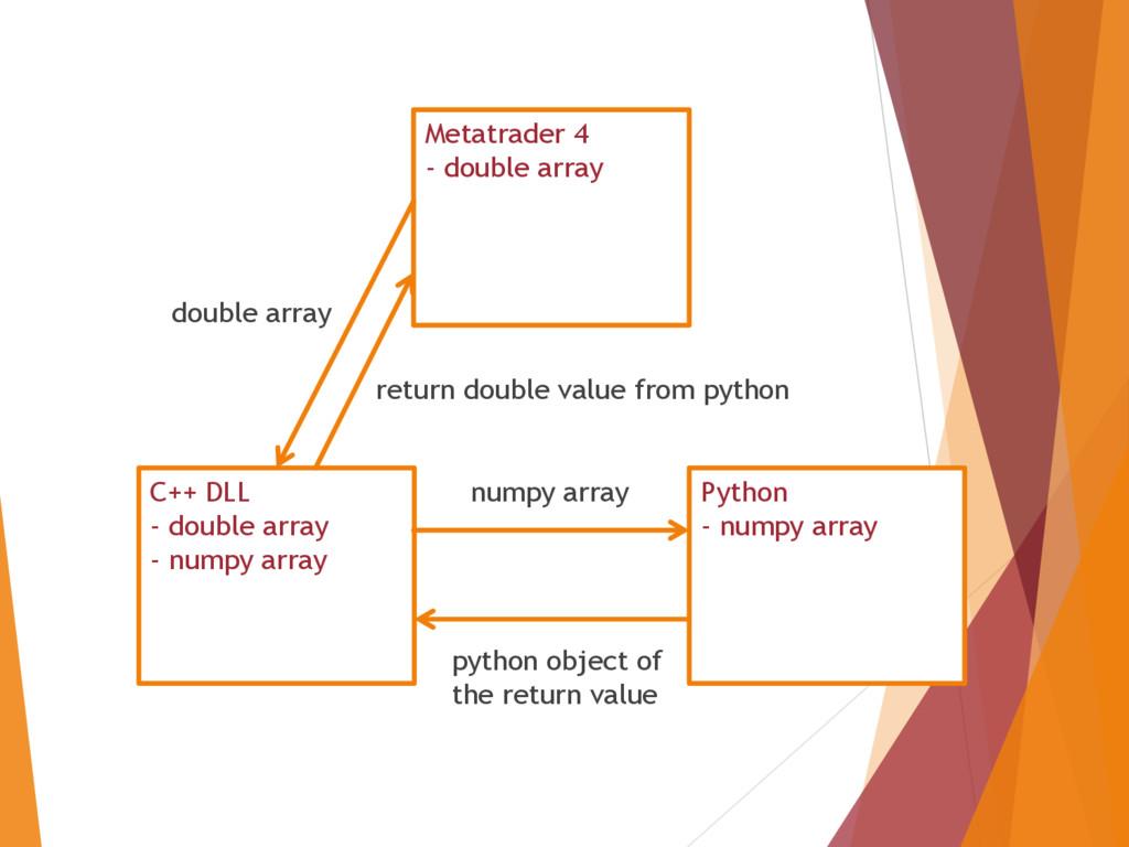 Metatrader 4 - double array C++ DLL - double ar...