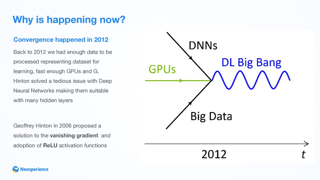 Convergence happened in 2012 Why is happening n...